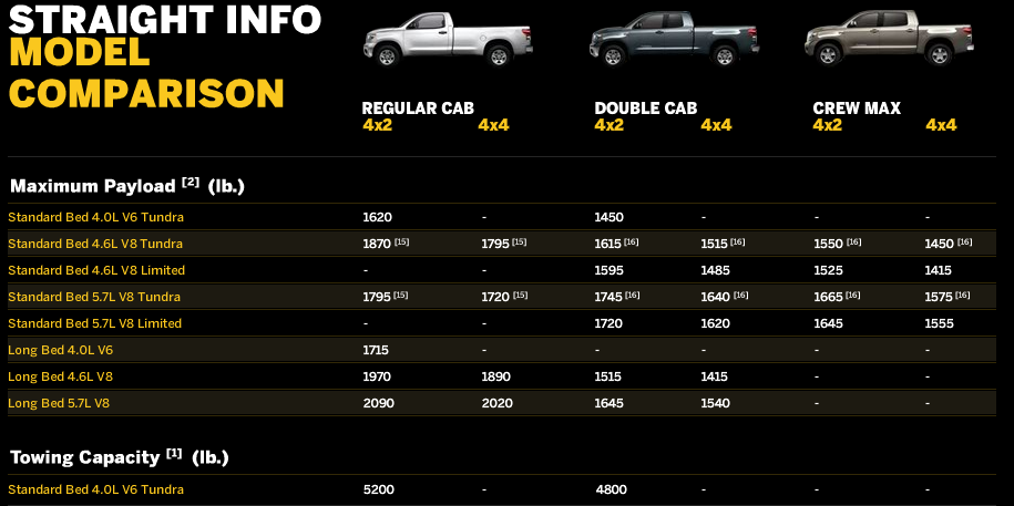 2015 Truck Towing Capacity Chart on 2006 ford expedition towing